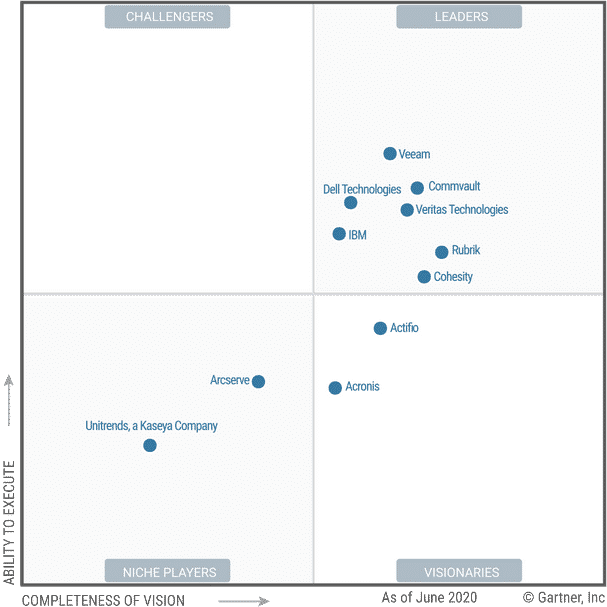 Gartner Magic Quadrant 2020 Backup Recovery