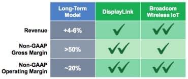 Synaptics DisplayLink Broadcom