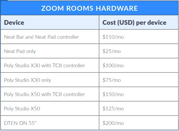 Zoom Rooms hardware as a service prix