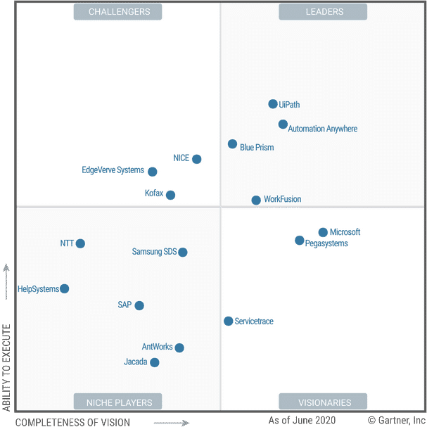 Gartner Magic Quadrant 2020 RPA