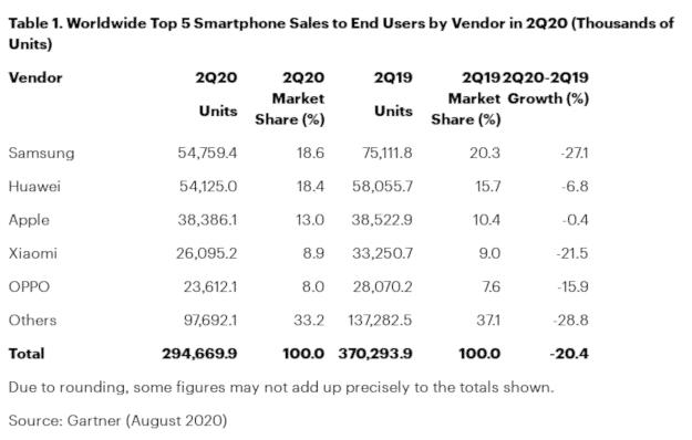 Le corona a impacté les ventes de smartphones