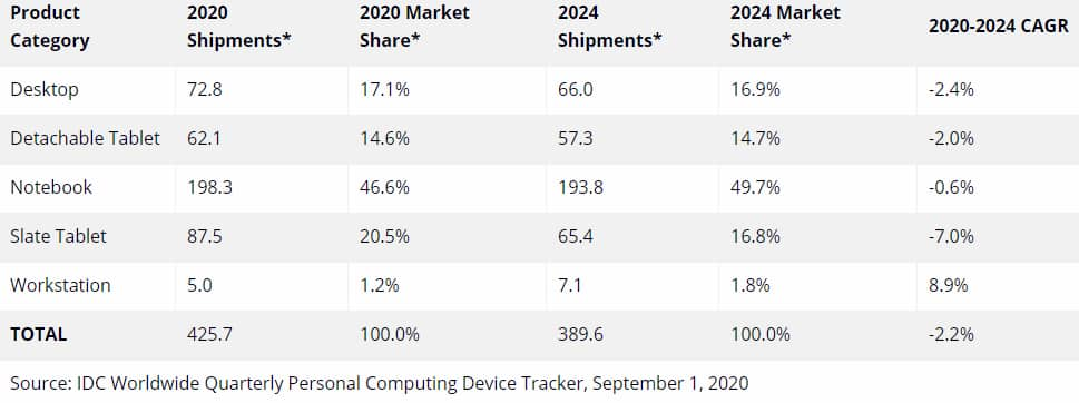 IDC tablettes 2020