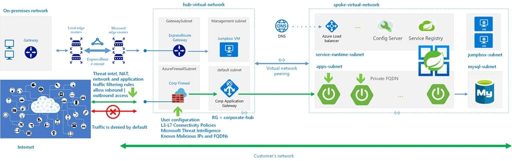 Managed Virtual Network in Azure Spring Cloud