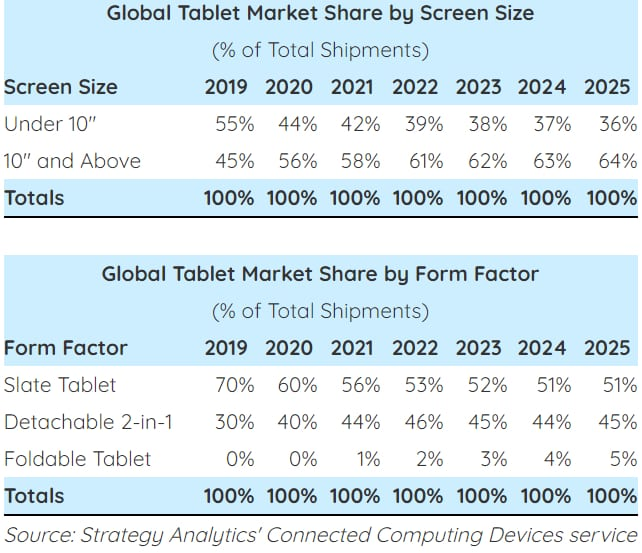 Strategy Analytics tablettes 2020