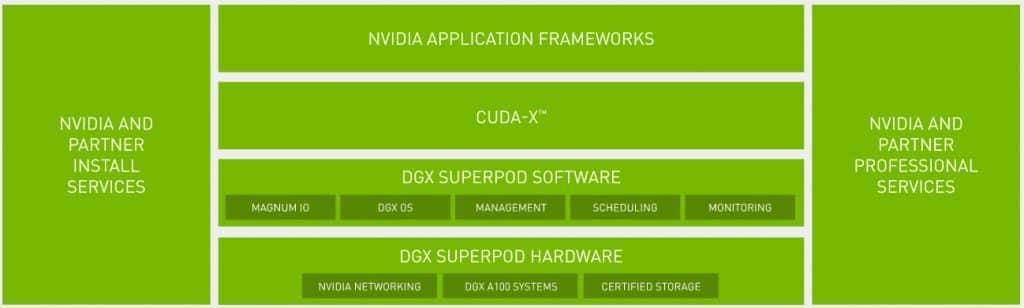 DGX SuperPOD Enterprise