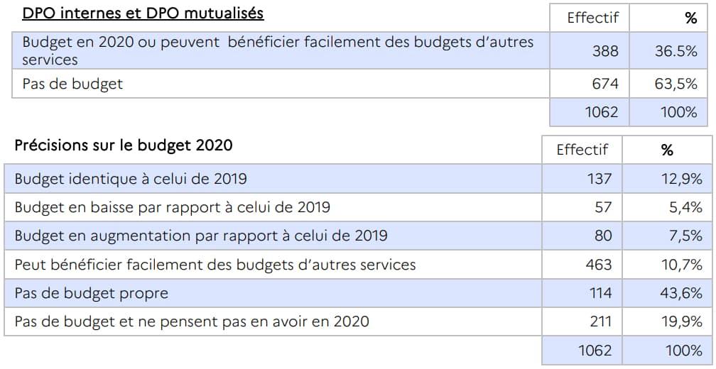 DPO budget 2020