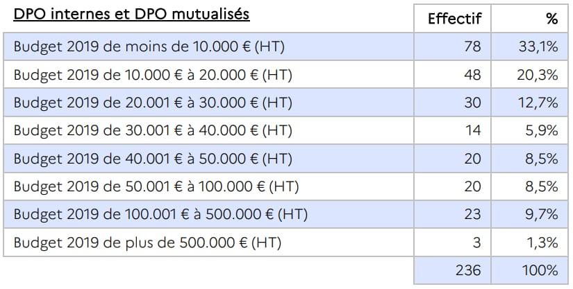 DPO évolution budget