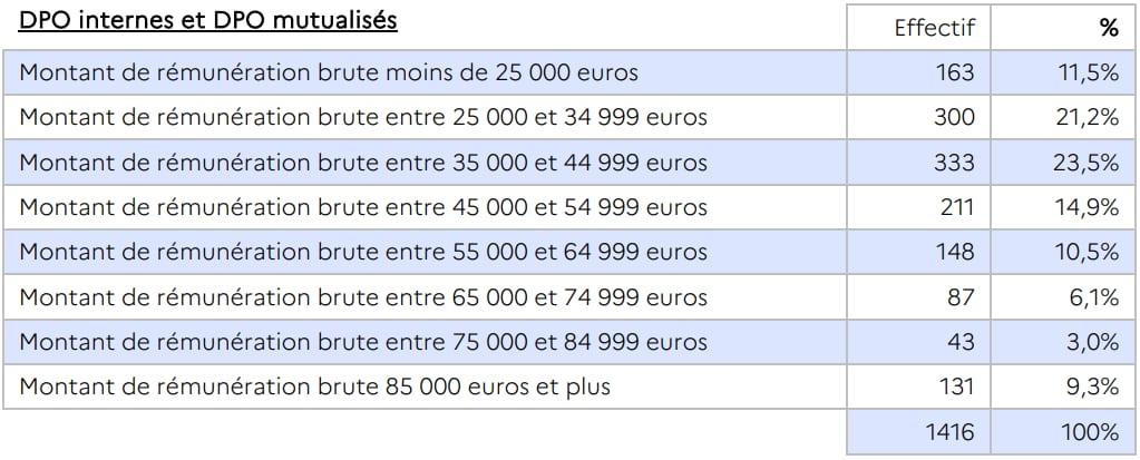 DPO rémunération