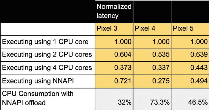 Pixel 3 NNAPI