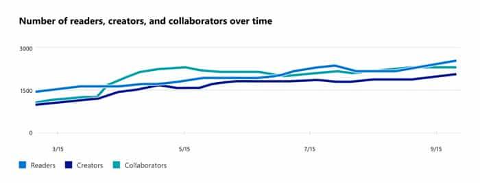 collaboration Microsoft