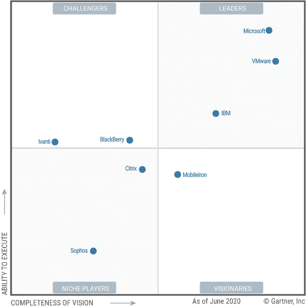 Gartner Magic Quadrant UEM 2020