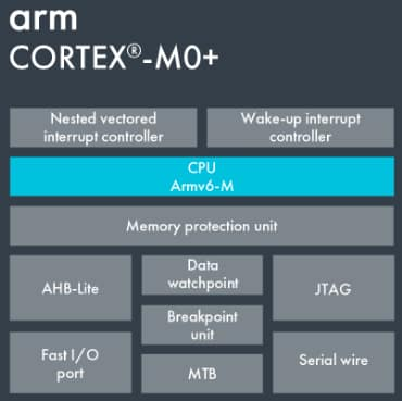 Cortex-M0+