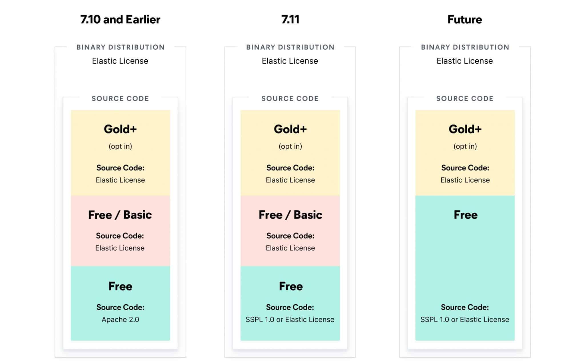 Elasticsearch licences