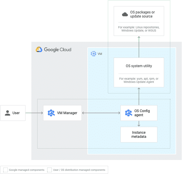 VM Manager architecture