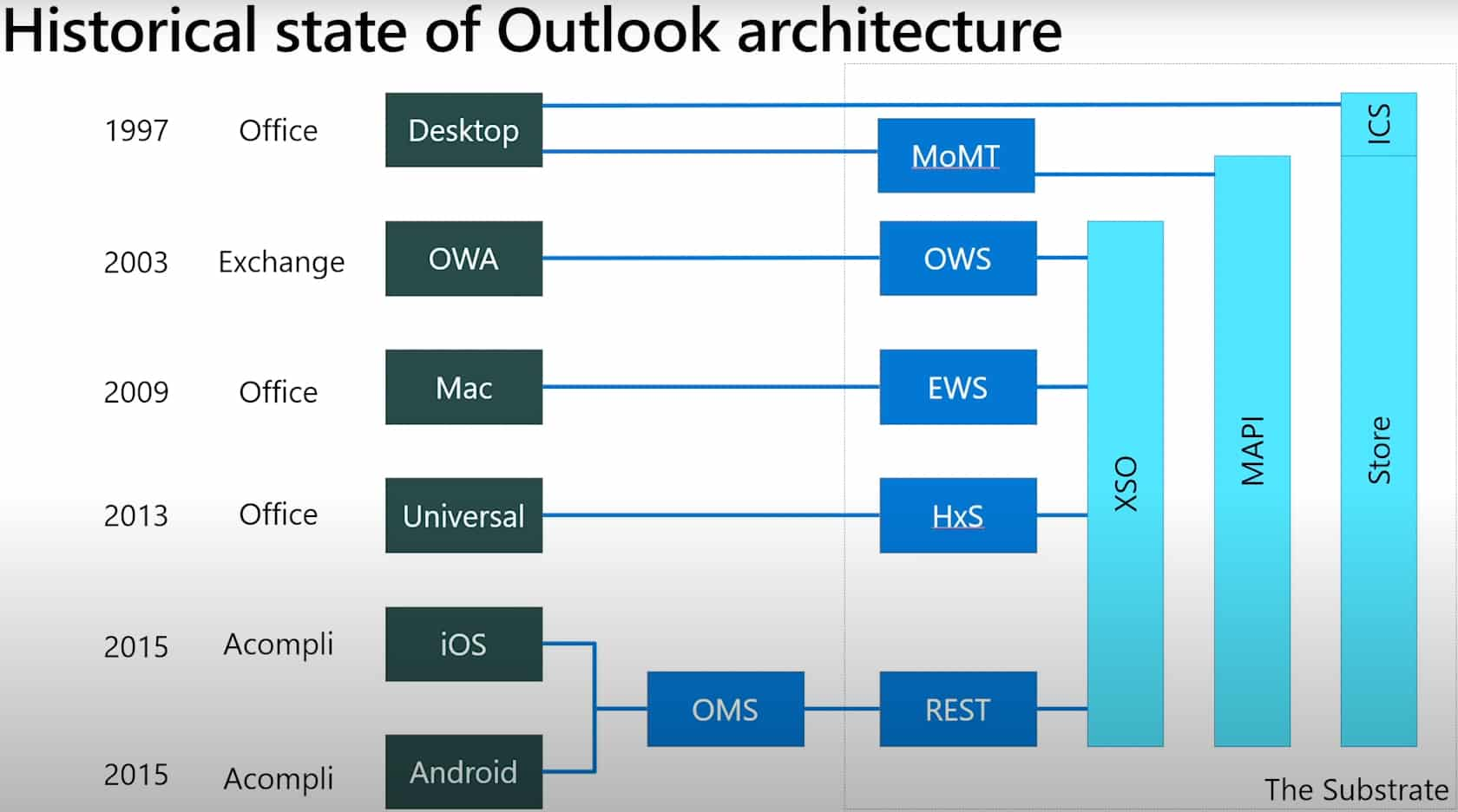 Vers une refonte globale d'Outlook — Microsoft