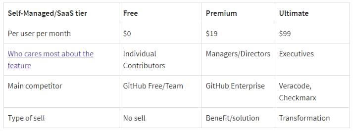 tarifs GitLab