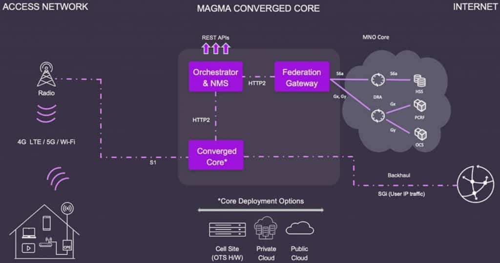 Magma converged core