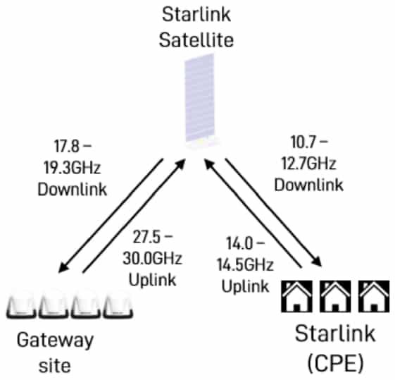 Starlink architecture