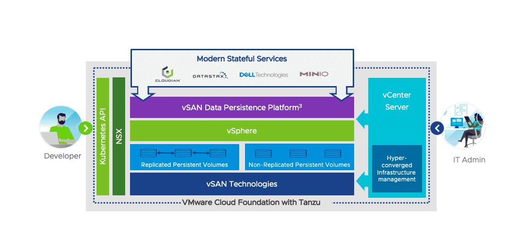 VMware vSAN Data Persistence Platform