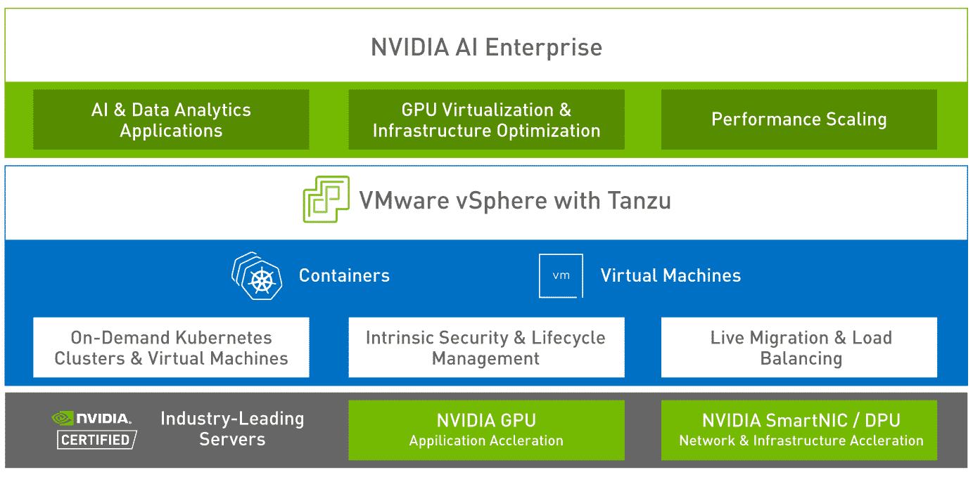 NVIDIA VMware AI Enterprise vSphere