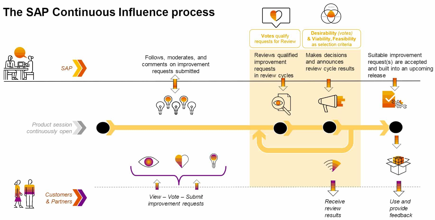 SAP Continuous Influence