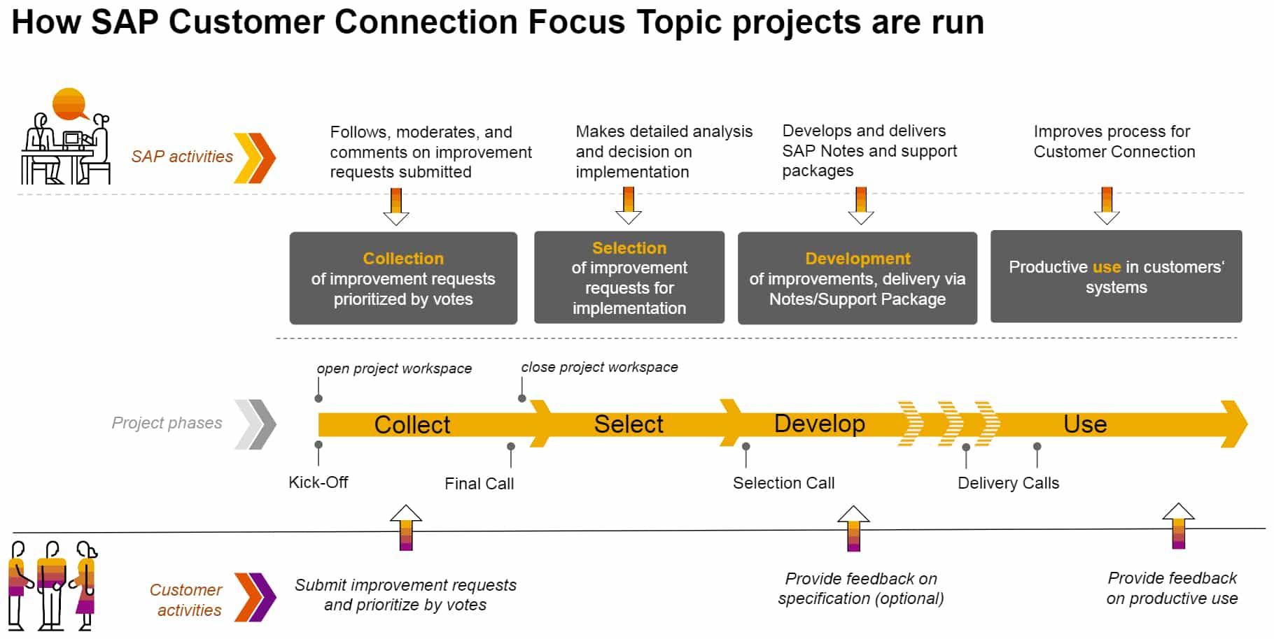 SAP Customer Connection