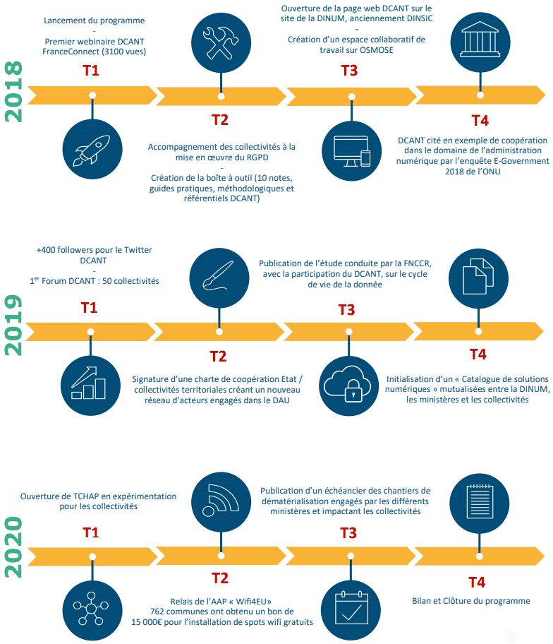 bilan DcANT 2018-2020