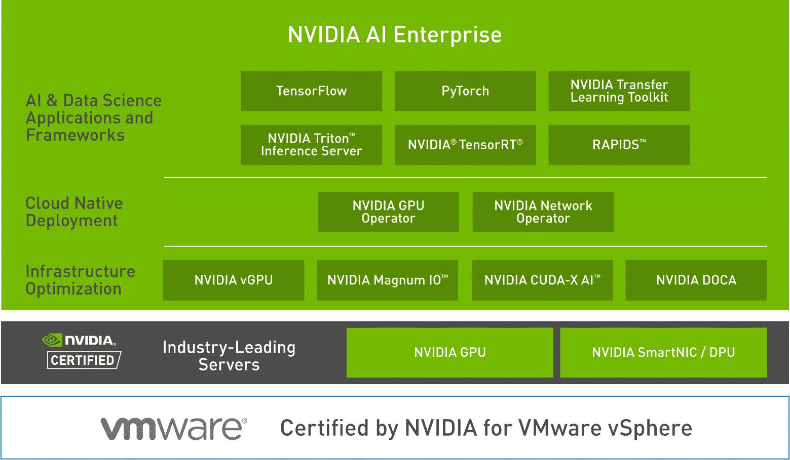 composition NVIDIA AI Enterprise