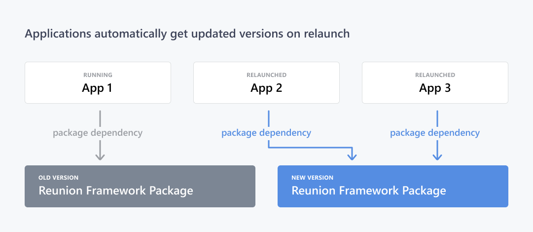 framework Project Reunion Windows 10
