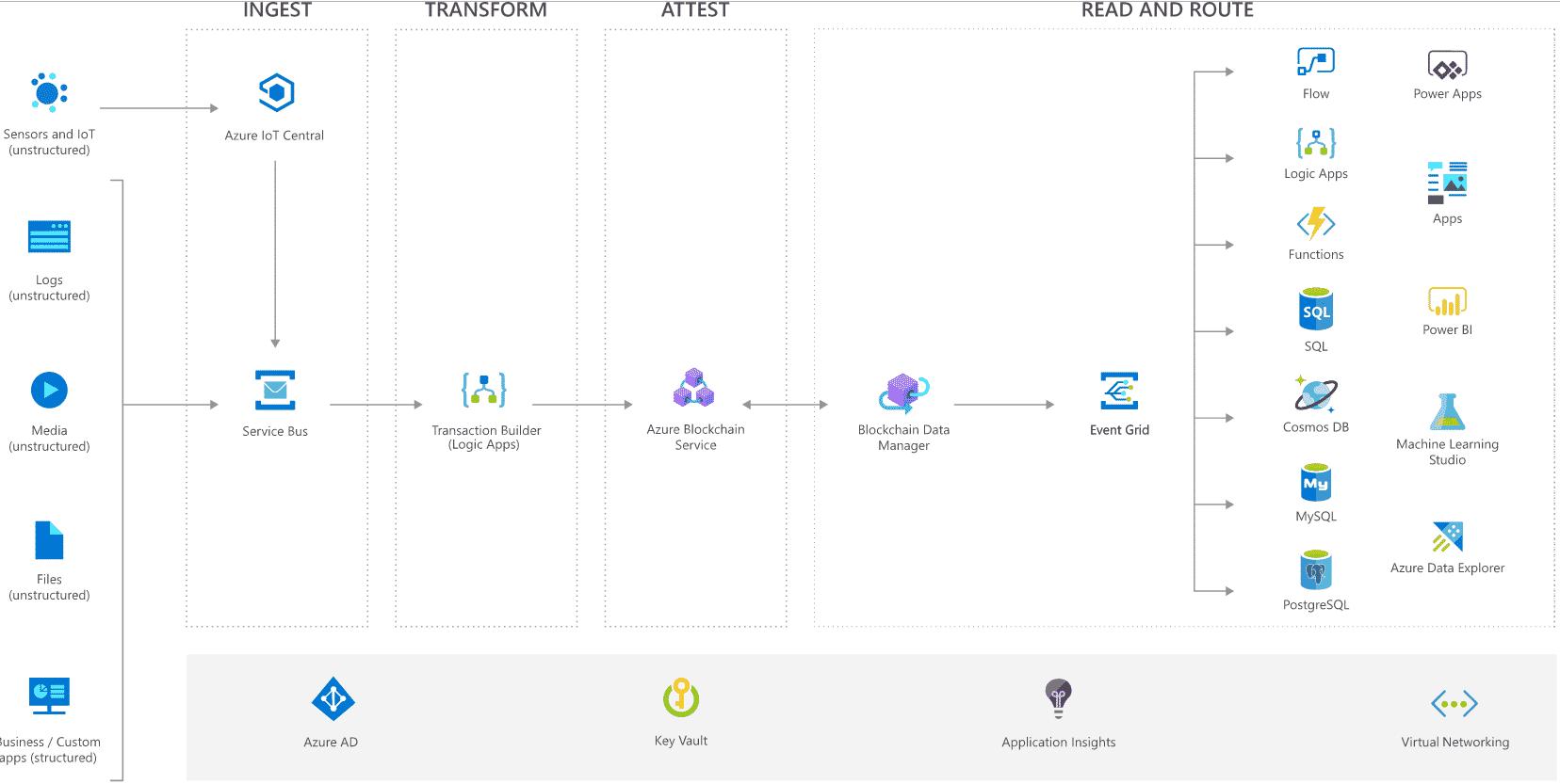 Azure Blockchain Service architecture