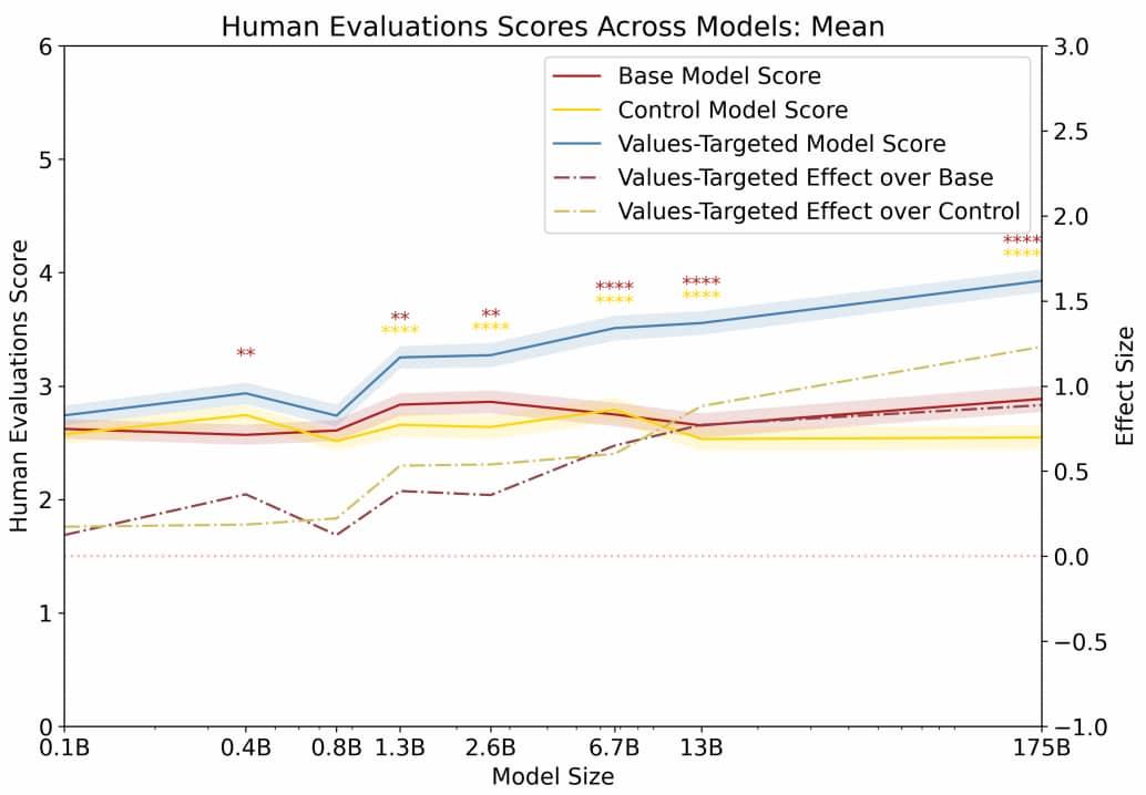 évaluation humaine modèle langage
