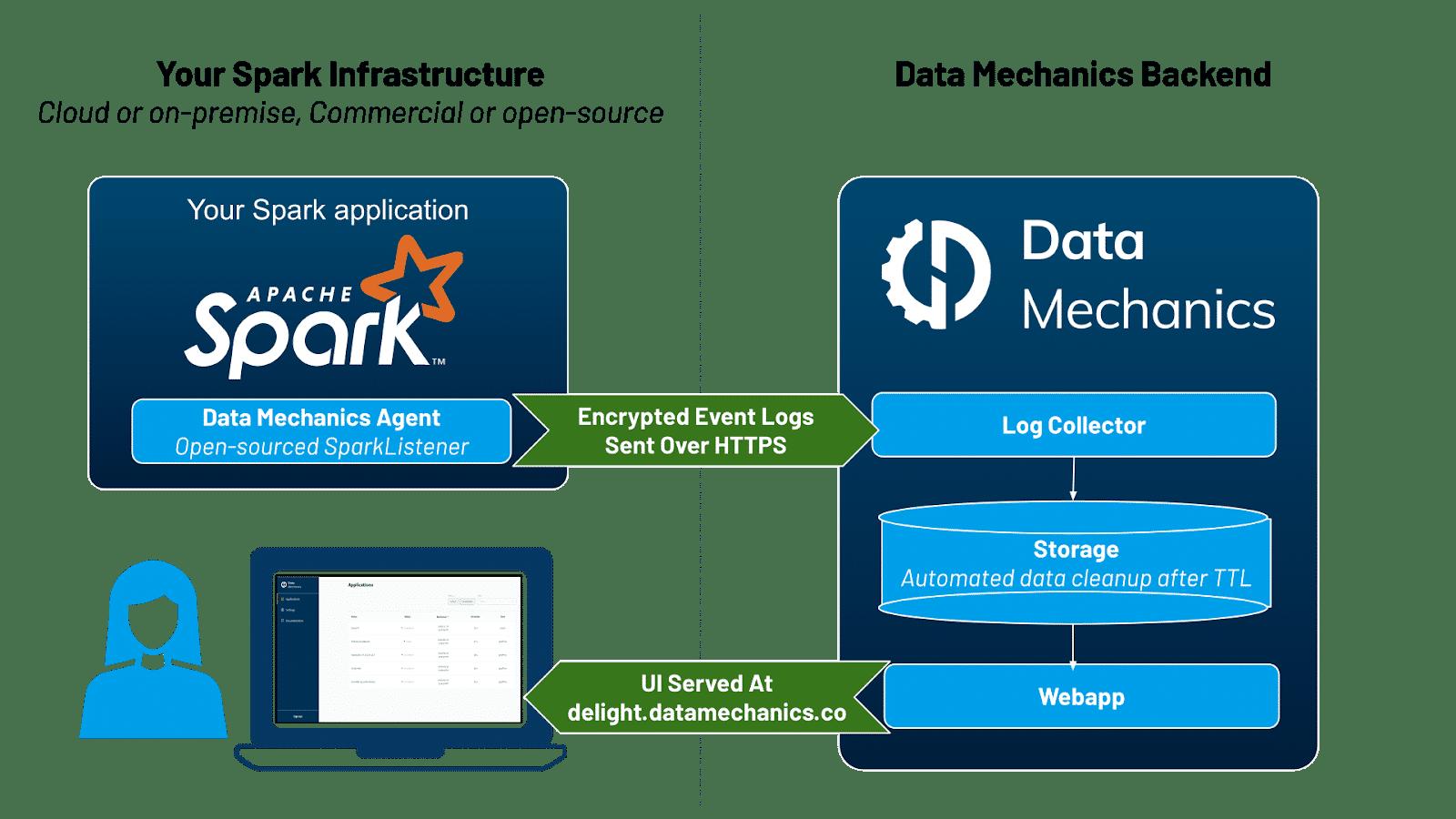 Data Mechanics Delight