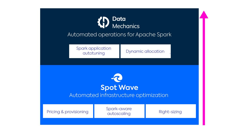 Data Mechanics Spot Wave