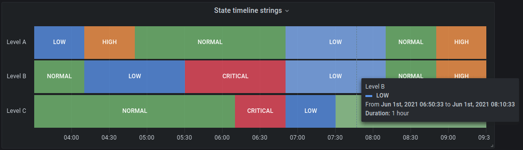 State timeline