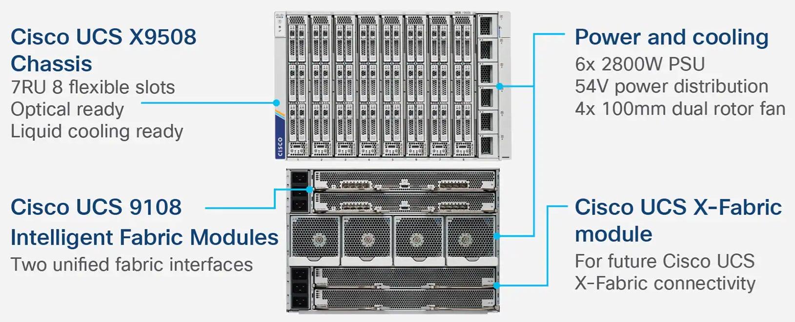 Cisco UCS X9508