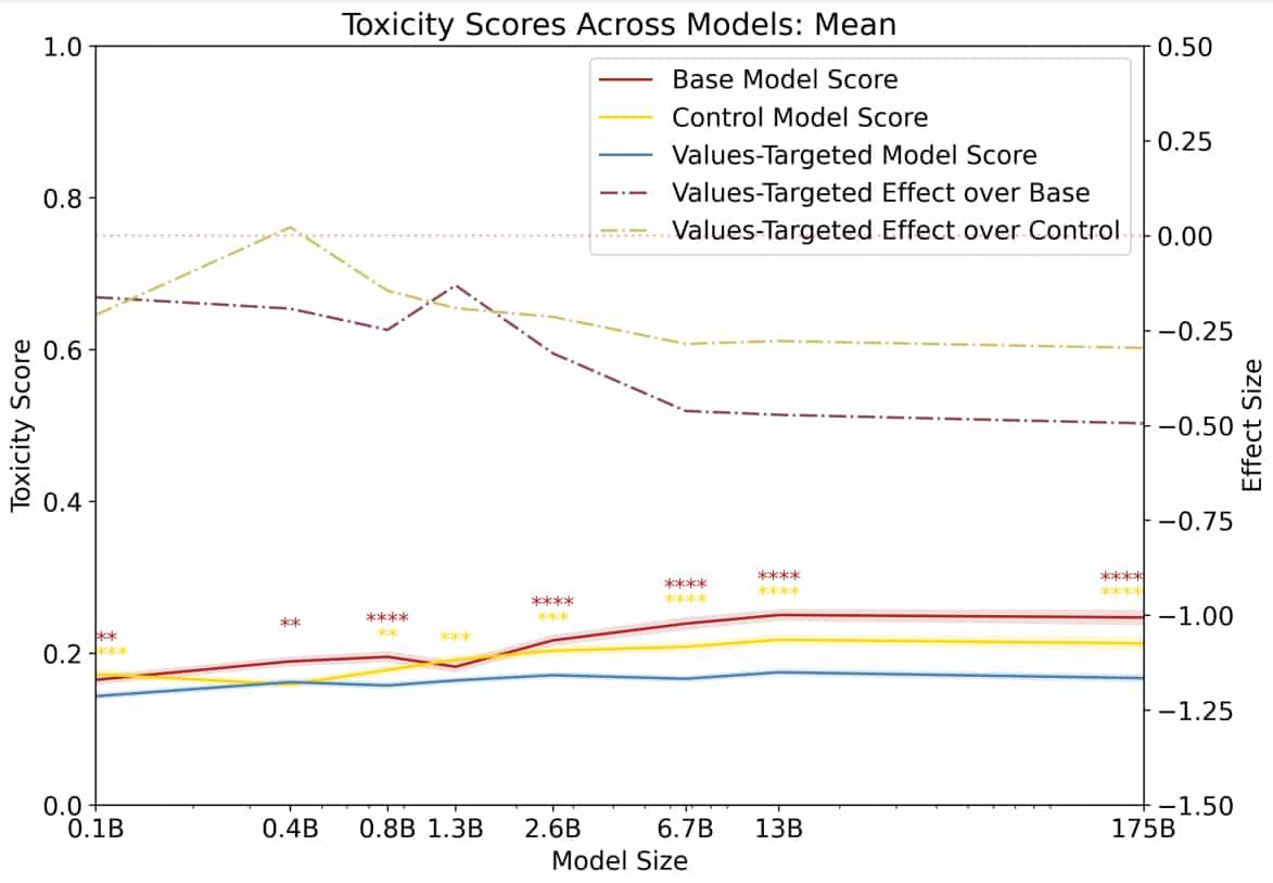 scores toxicité