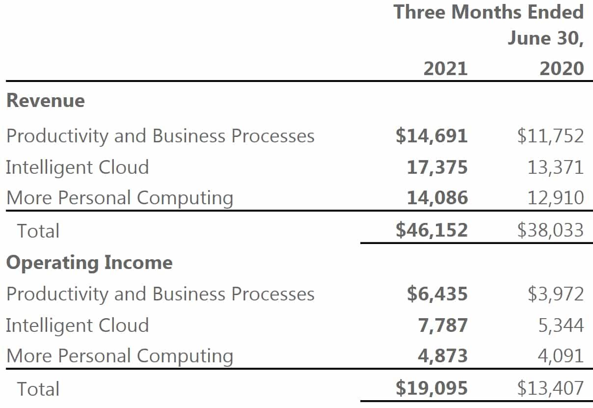 Microsoft T2 2021 cloud