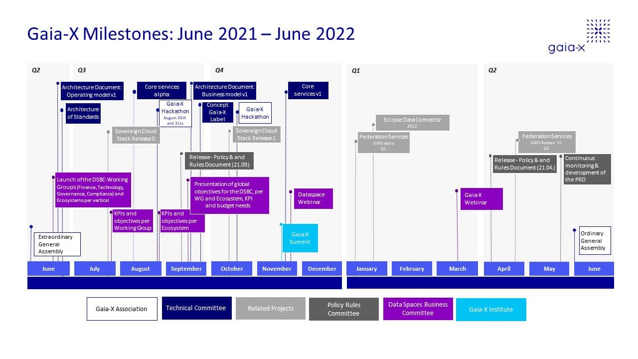 roadmap GAIA-X