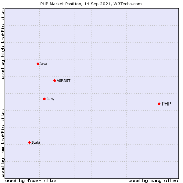 grille popularité