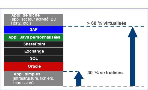 Applications virtualisées selon VMware