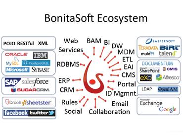 BonitaSoft-ecosystem-logo