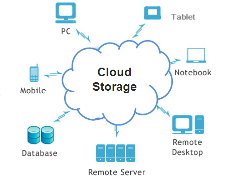 DDN cloud stockage storage