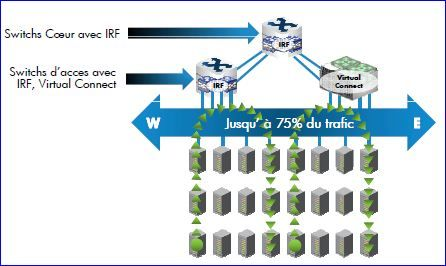 HP, nouvelle architecture FlexNetwork