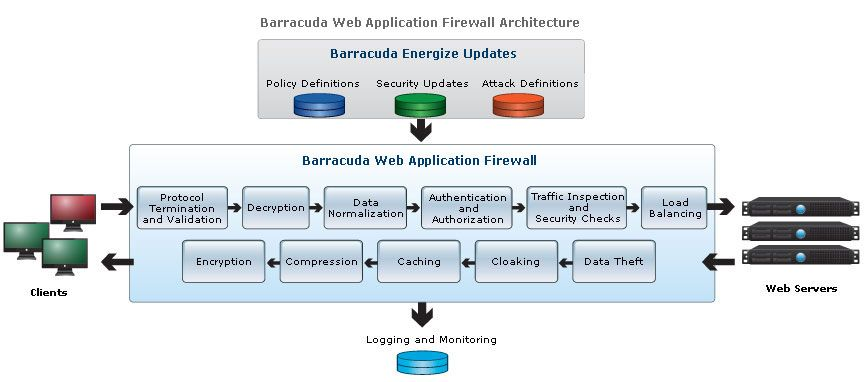Barracuda Web Application Firewall intègre RSA SecurID et CA SiteMinder