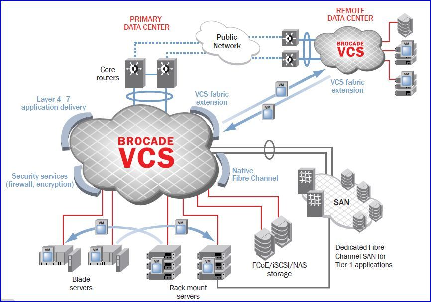 Brocade architecture VCS
