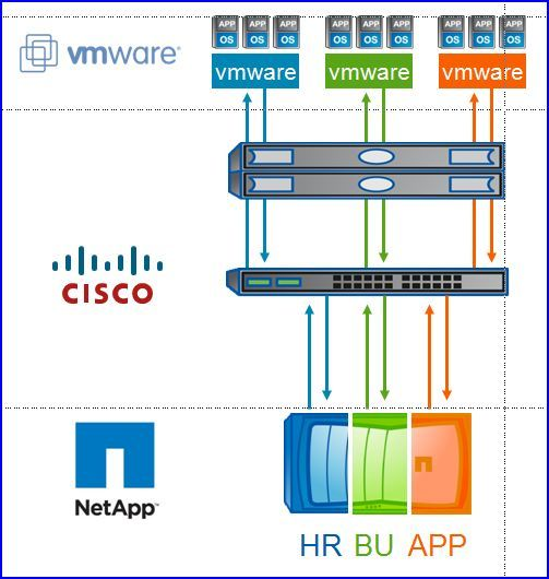 Flexpod 'multi-tenancy', de Cisco, NetApp, VMware
