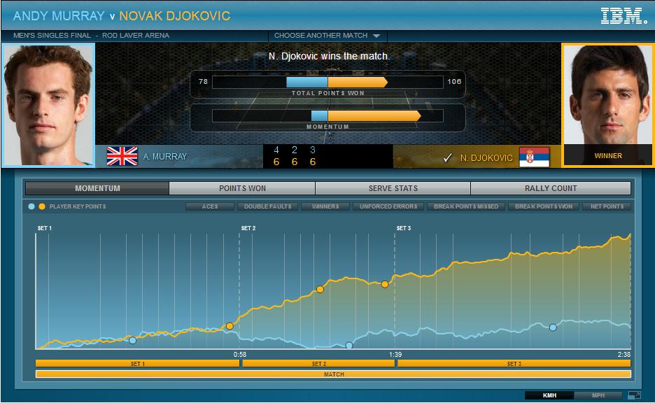 IBM Roland Garros