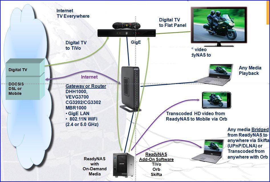 Netgear architecture MBR1000