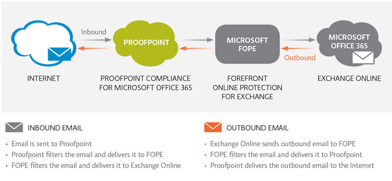 Proofpoint Compliance pour Office 365