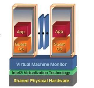 virtualisation_-source-Intel